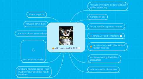 Mind Map: alt om ronaldo!!!!!