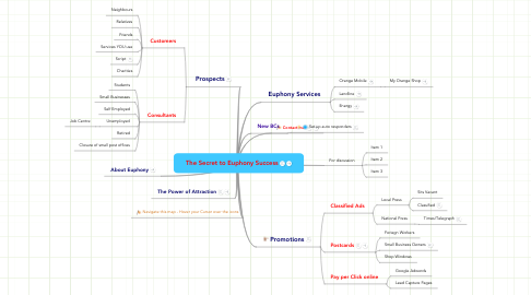 Mind Map: The Secret to Euphony Success