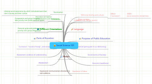 Mind Map: Social Science 101
