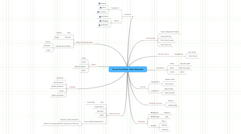 Mind Map: Course Curriculum: Urban Education
