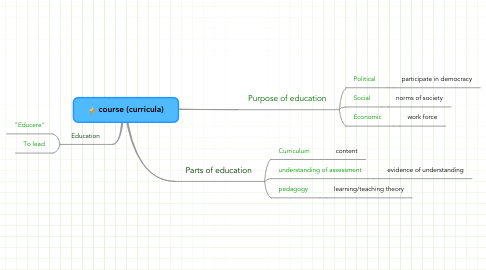 Mind Map: course (curricula)