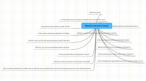 Mind Map: Material Learned in Course