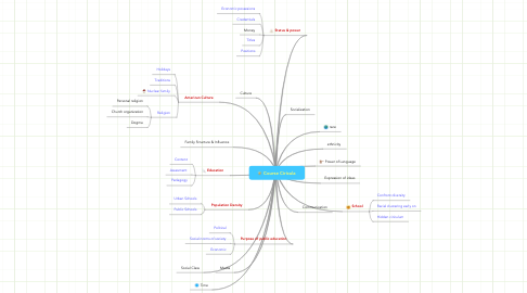 Mind Map: Course Ciricula