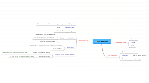 Mind Map: course curricula