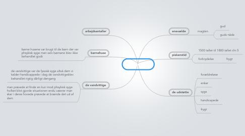 Mind Map: afvigerne