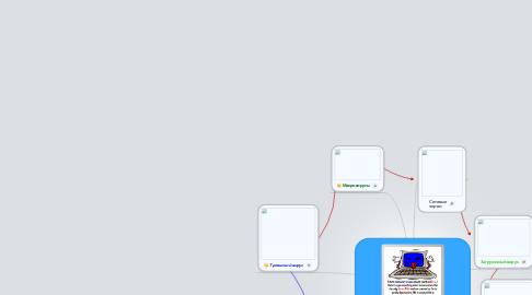 Mind Map: Компьютерные вирусы.