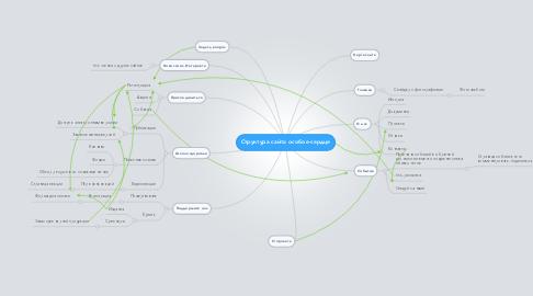 Mind Map: Структура сайта особое-сердце