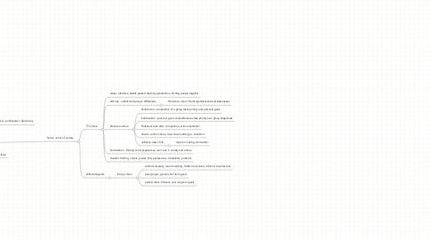 Mind Map: Public Ed