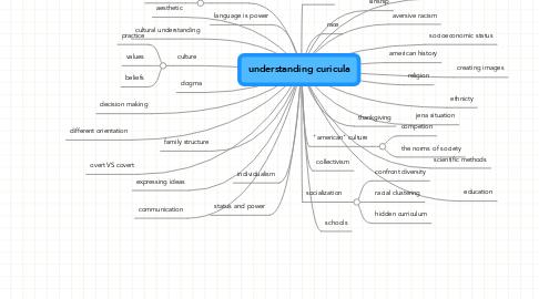 Mind Map: understanding curicula
