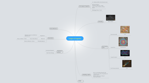 Mind Map: League of Legends