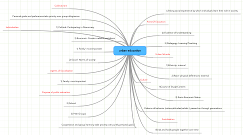 Mind Map: urban education