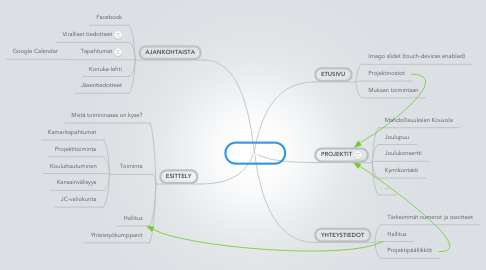 Mind Map: Konuka.fi