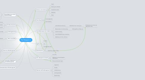Mind Map: Öko-Management