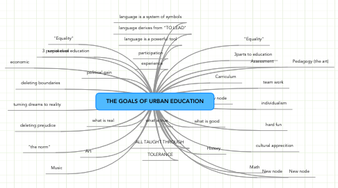 Mind Map: THE GOALS OF URBAN EDUCATION