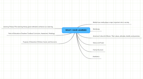 Mind Map: WHAT I HAVE LEARNED