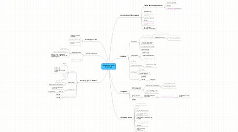 Mind Map: Didattica e nuove tecnologie