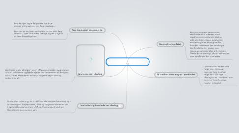 Mind Map: Copy of Hvad er ideologi