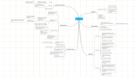 Mind Map: Systemtest