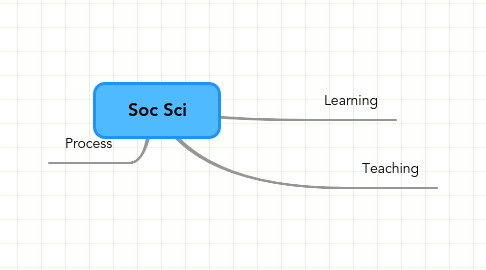 Mind Map: Soc Sci
