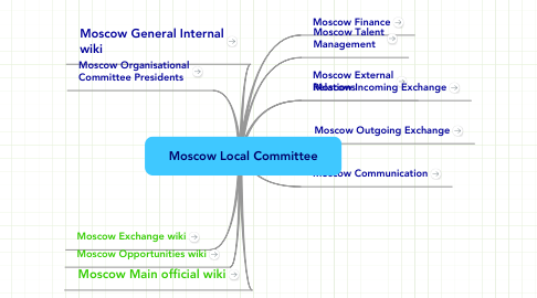Mind Map: Moscow Local Сommittee