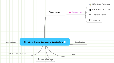 Mind Map: Creative Urban Education Curriculum