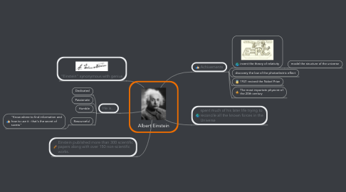 Mind Map: Albert Einstein
