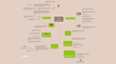 Mind Map: Effects of Spyware on the Family Computer