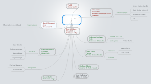 Mind Map: Danilo Passos  N NjA  CEO