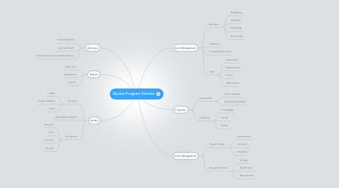 Mind Map: Equine Program Director