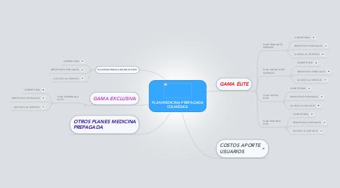 Mind Map: PLAN MEDICINA PREPAGADA COLMÉDICA