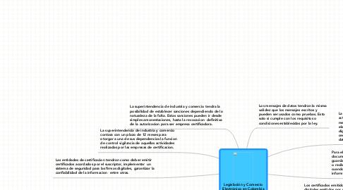 Mind Map: Legislación y Comercio Electrónico en Colombia