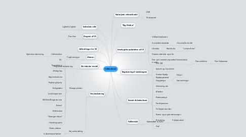 Mind Map: Velfærdsstat