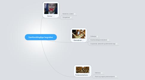Mind Map: Samfundsfaglige begreber