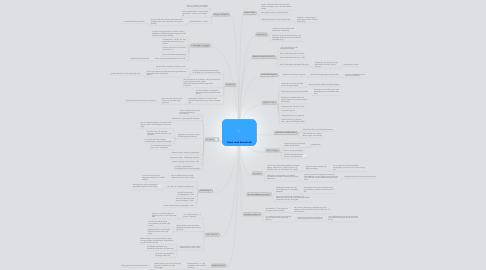 Mind Map: Vejen mod demokrati