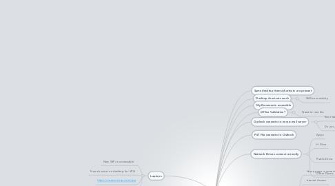 Mind Map: Desktop Migration Checklist