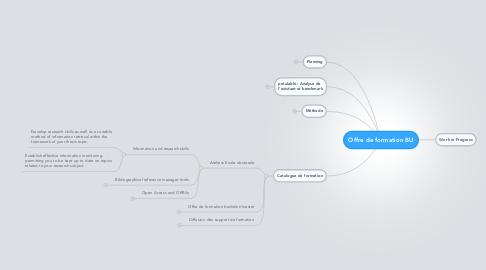 Mind Map: Offre de formation BU