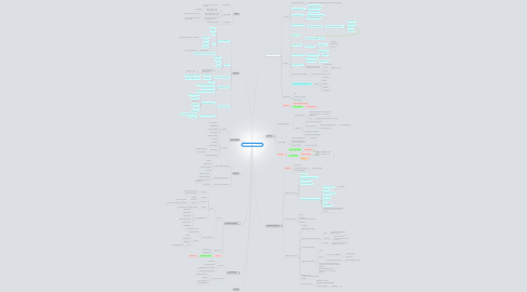 Mind Map: SoftwareEnginerring
