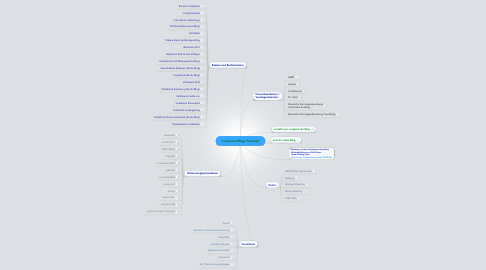 Mind Map: Corporate Blogs Finanzen