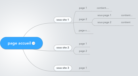 Mind Map: page accueil
