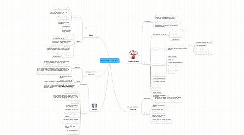 Mind Map: Herramientas en Internet