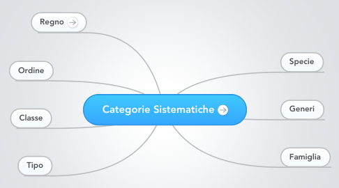 Mind Map: Categorie Sistematiche