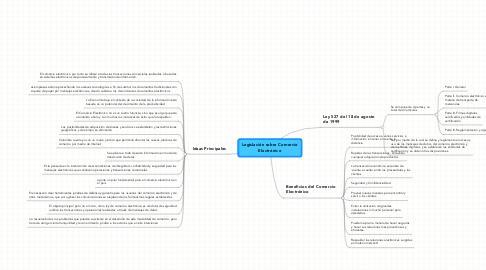 Mind Map: Legislación sobre Comercio Electrónico
