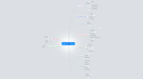 Mind Map: Mrs. Faccio's HSSD Becoming an iEducator