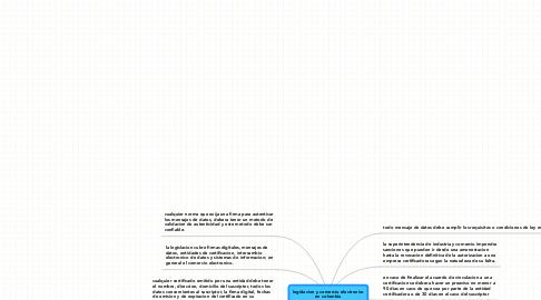 Mind Map: legislacion y comercio electronico en colombia