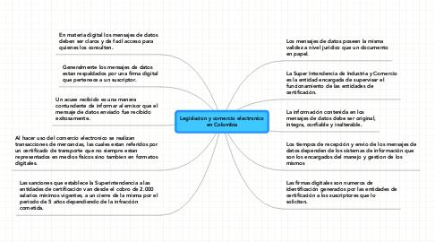 Mind Map: Legislacion y comercio electronicoen Colombia