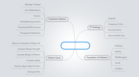 Mind Map: Physical Therapy