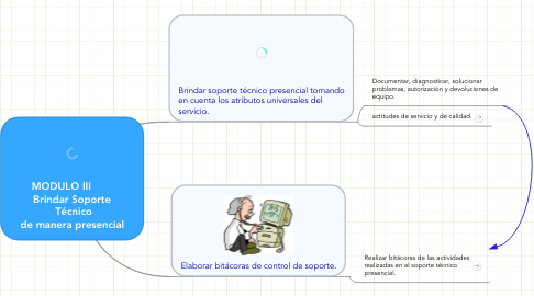 Mind Map: MODULO III        Brindar Soporte Técnico de manera presencial