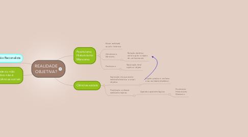 Mind Map: REALIDADE OBJETIVA?