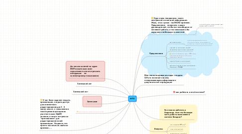 Mind Map: Сарвики