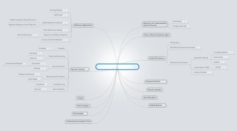 Mind Map: Android Security Open Problems